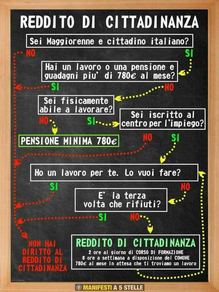 Reddito di cittadinanza Infografica